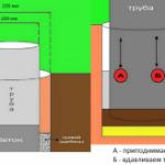 Столбчатый фундамент для строительства бани